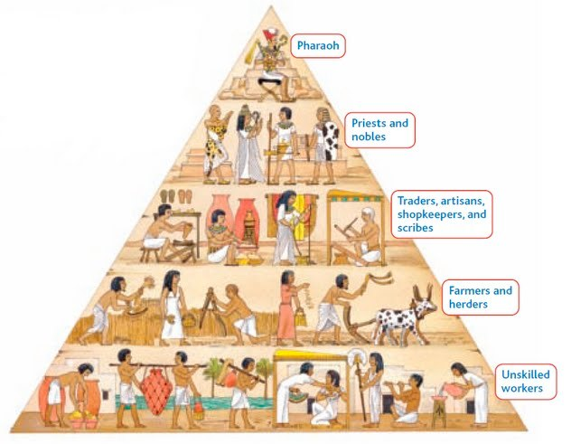 Egyptian Social Classes